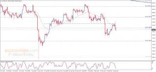 Gold price returns to decline – Analysis - 23-09-2021