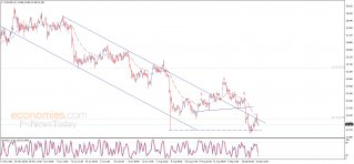 Silver price resumes the decline - Analysis - 23-09-2021