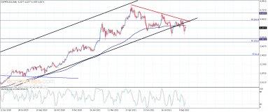 No change to copper price negativity – Analysis – 23-9-2021