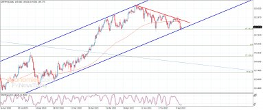 The GBPJPY keeps the positivity – Analysis – 23-9-2021