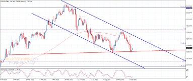 The EURJPY holds above the additional support – Analysis – 23-9-2021