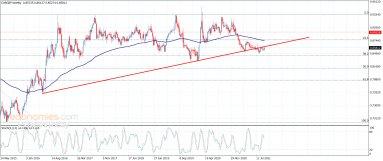 The EURGBP still negative – Analysis – 23-9-2021