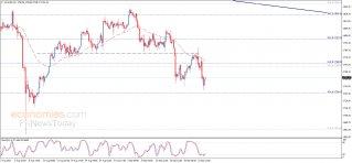 Gold Analysis
