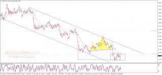 Silver price hits the first target - Analysis - 27-09-2021