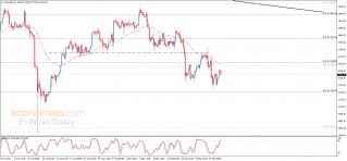 Midday update for Gold 27-09-2021