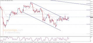 Midday update for Gold 13-10-2021