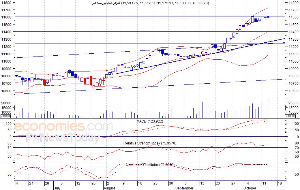 المؤشر العام لبورصة قطر  (GNRI) يرتفع بشكل طفيف   -تحليل صباحي- 14-10-2021