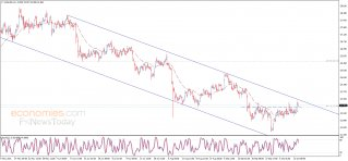 Silver price approaches the major resistance - Analysis - 14-10-2021