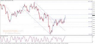 Midday update for the GBPUSD 14-10-2021