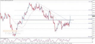 Midday update for the NZDUSD 14-10-2021